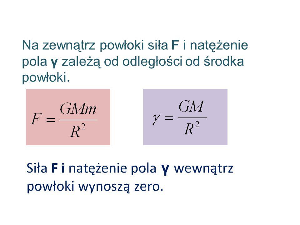 Siła F i natężenie pola γ wewnątrz powłoki wynoszą zero. Na zewnątrz powłoki siła F i natężenie pola γ zależą od odległości od środka powłoki.