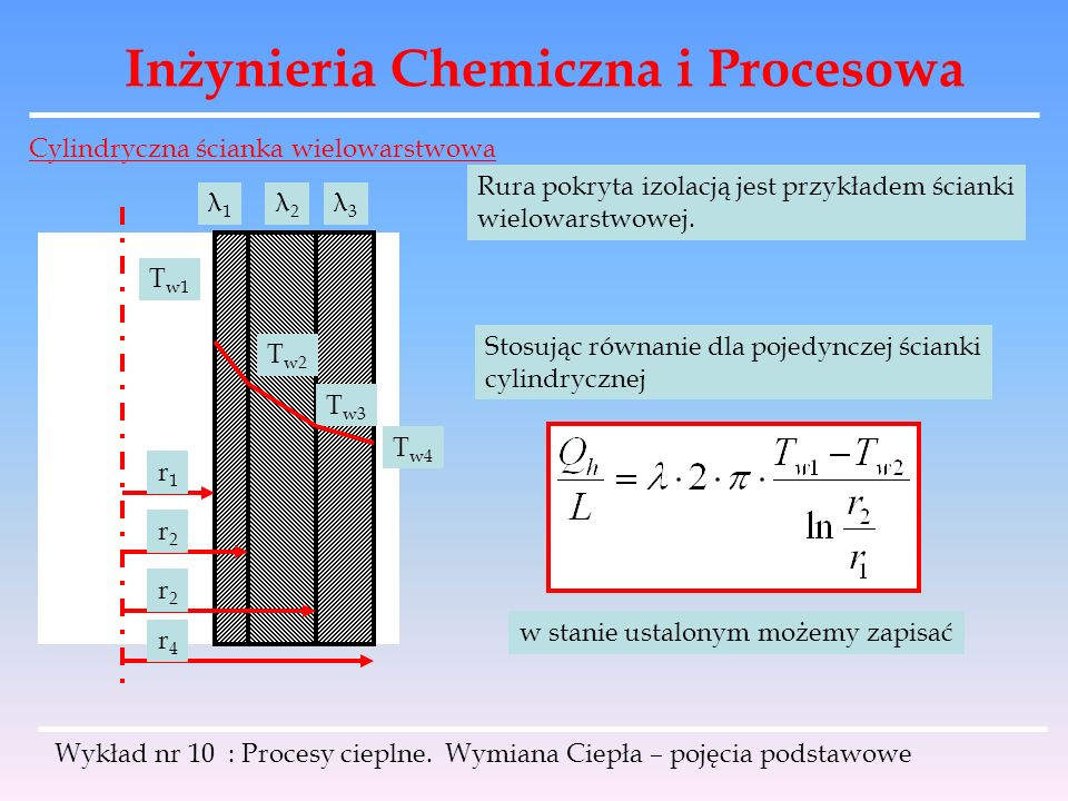 Inżynieria Chemiczna i Procesowa Wykład nr 10 : Procesy cieplne. Wymiana Ciepła – pojęcia podstawowe Cylindryczna ścianka wielowarstwowa λ1λ1 λ2λ2 λ3λ