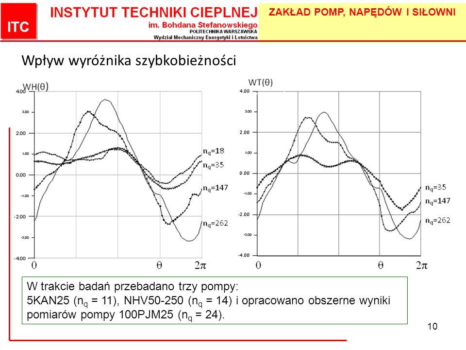 ZAKŁAD POMP, NAPĘDÓW I SIŁOWNI 10 Wpływ wyróżnika szybkobieżności W trakcie badań przebadano trzy pompy: 5KAN25 (n q = 11), NHV50-250 (n q = 14) i opr