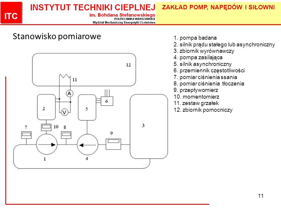 ZAKŁAD POMP, NAPĘDÓW I SIŁOWNI 11 Stanowisko pomiarowe 1. pompa badana 2. silnik prądu stałego lub asynchroniczny 3. zbiornik wyrównawczy 4. pompa zas