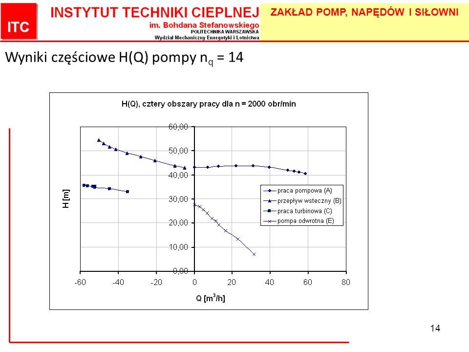 ZAKŁAD POMP, NAPĘDÓW I SIŁOWNI 14 Wyniki częściowe H(Q) pompy n q = 14