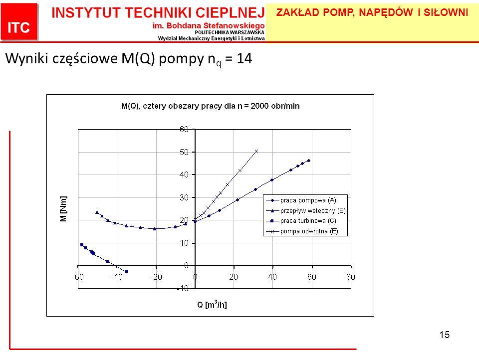ZAKŁAD POMP, NAPĘDÓW I SIŁOWNI 15 Wyniki częściowe M(Q) pompy n q = 14