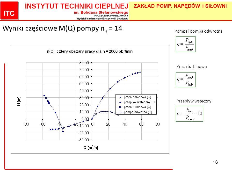 ZAKŁAD POMP, NAPĘDÓW I SIŁOWNI 16 Wyniki częściowe M(Q) pompy n q = 14 Pompa i pompa odwrotna Praca turbinowa Przepływ wsteczny