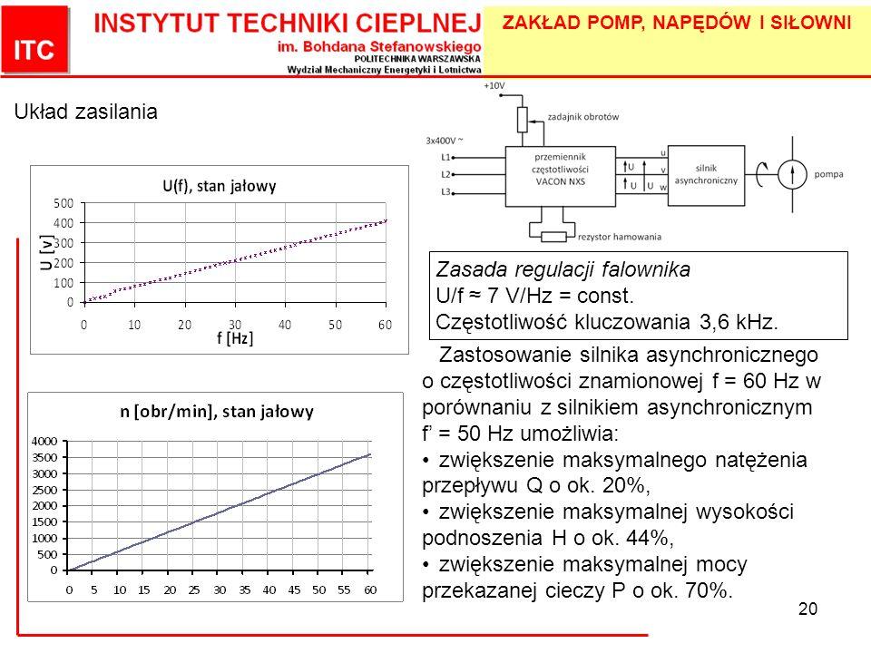 ZAKŁAD POMP, NAPĘDÓW I SIŁOWNI 20 Układ zasilania Zasada regulacji falownika U/f 7 V/Hz = const. Częstotliwość kluczowania 3,6 kHz. Zastosowanie silni