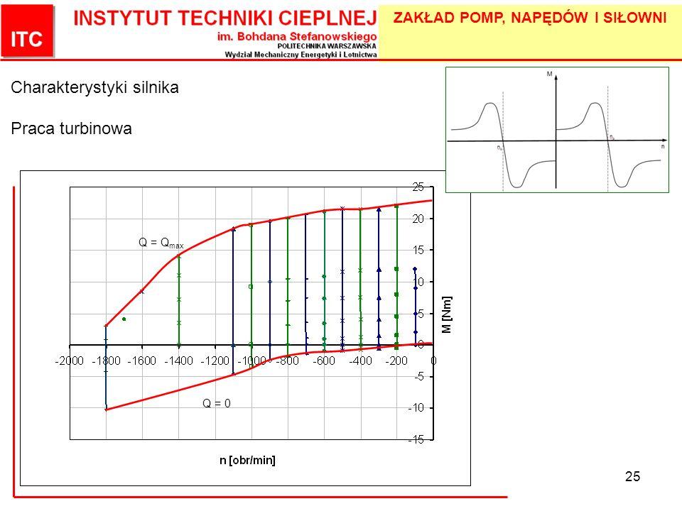 ZAKŁAD POMP, NAPĘDÓW I SIŁOWNI 25 Charakterystyki silnika Praca turbinowa Q = Q max Q = 0