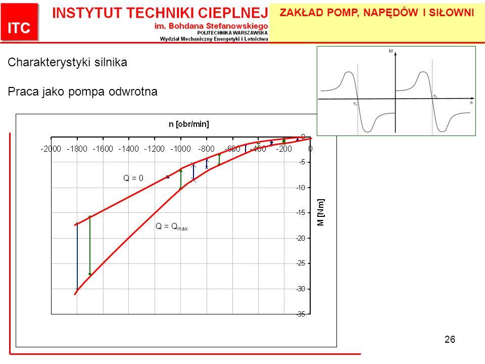 ZAKŁAD POMP, NAPĘDÓW I SIŁOWNI 26 Charakterystyki silnika Praca jako pompa odwrotna Q = Q max Q = 0
