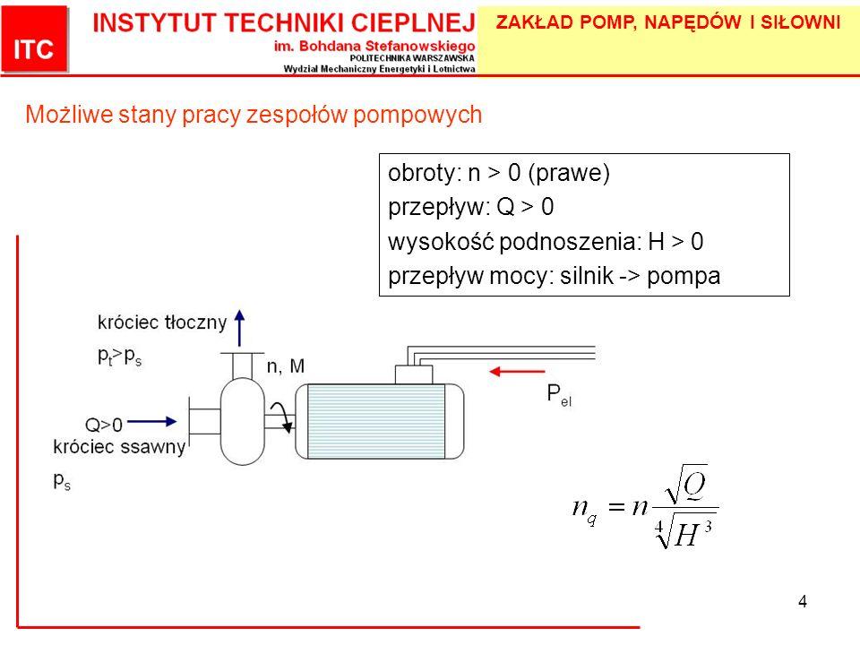 ZAKŁAD POMP, NAPĘDÓW I SIŁOWNI 5 Możliwe stany pracy zespołów pompowych QHnMrodzaj pracy ++++(A) - normalna praca pompowa -+-+(C) - normalna praca turbinowa -+++(B) - praca pompy z odwrotnym kierunkiem przepływu -+--(D) - rozpraszanie energii przy przepływie jak w odwrotnej pompie +---(F) - rozpraszanie energii przy przepływie jak w odwrotnej turbinie ++--(E) - odwrotna pompa +--+(G) - odwrotna turbina +-++(H) - rozpraszanie energii przy przepływie pompowym