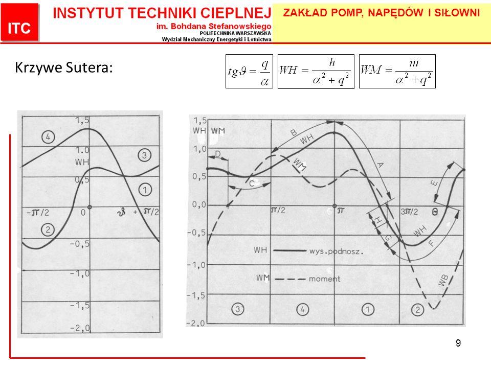 ZAKŁAD POMP, NAPĘDÓW I SIŁOWNI 10 Wpływ wyróżnika szybkobieżności W trakcie badań przebadano trzy pompy: 5KAN25 (n q = 11), NHV50-250 (n q = 14) i opracowano obszerne wyniki pomiarów pompy 100PJM25 (n q = 24).