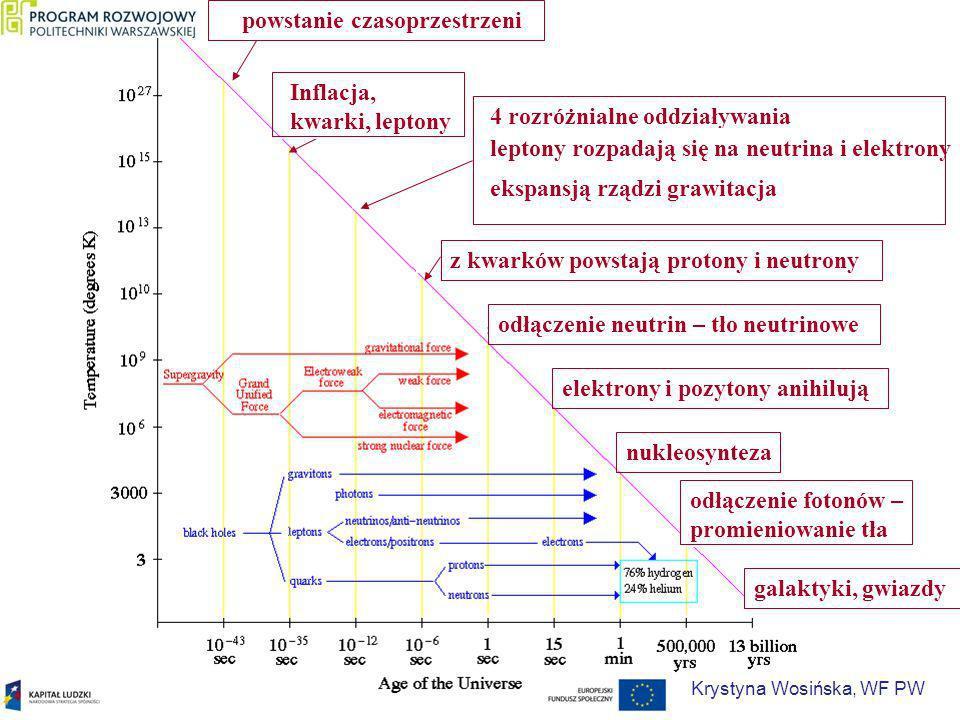 4 rozróżnialne oddziaływania leptony rozpadają się na neutrina i elektrony ekspansją rządzi grawitacjaInflacja, kwarki, leptony powstanie czasoprzestr