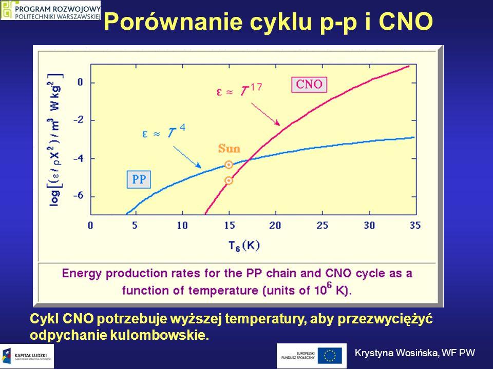 Porównanie cyklu p-p i CNO Cykl CNO potrzebuje wyższej temperatury, aby przezwyciężyć odpychanie kulombowskie. Krystyna Wosińska, WF PW