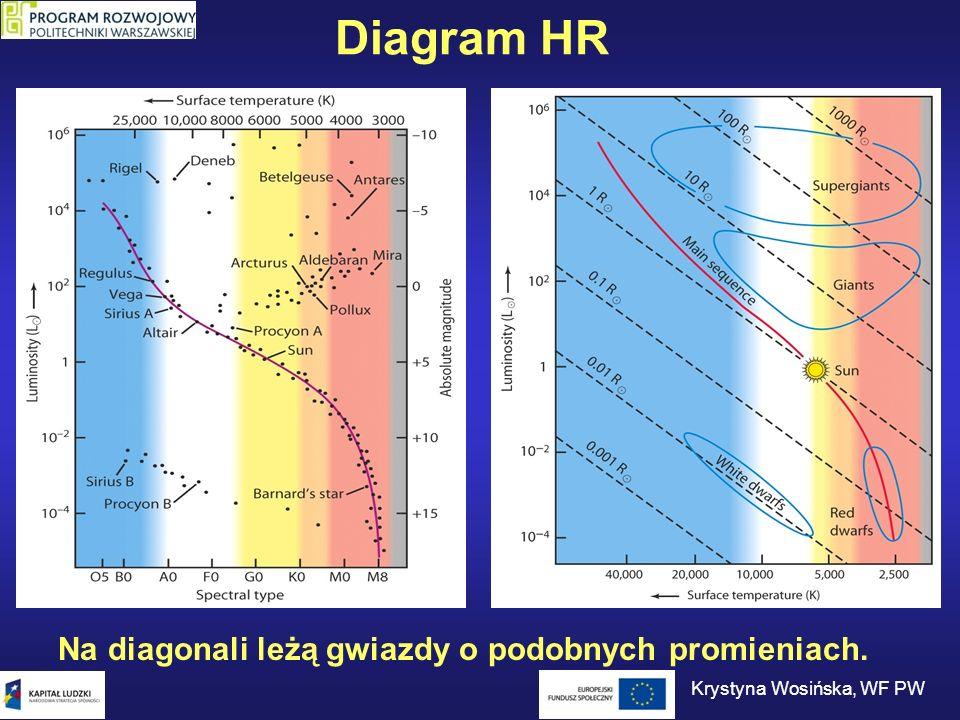 Diagram HR Na diagonali leżą gwiazdy o podobnych promieniach. Krystyna Wosińska, WF PW
