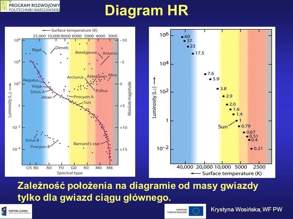 Diagram HR Zależność położenia na diagramie od masy gwiazdy tylko dla gwiazd ciągu głównego. Krystyna Wosińska, WF PW