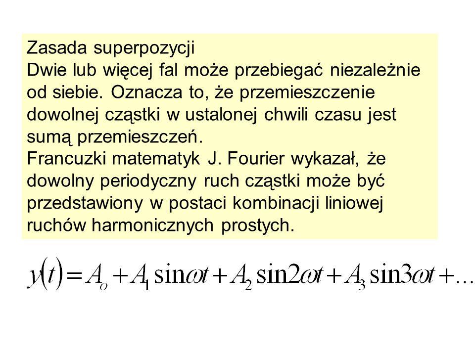 Zasada superpozycji Dwie lub więcej fal może przebiegać niezależnie od siebie. Oznacza to, że przemieszczenie dowolnej cząstki w ustalonej chwili czas