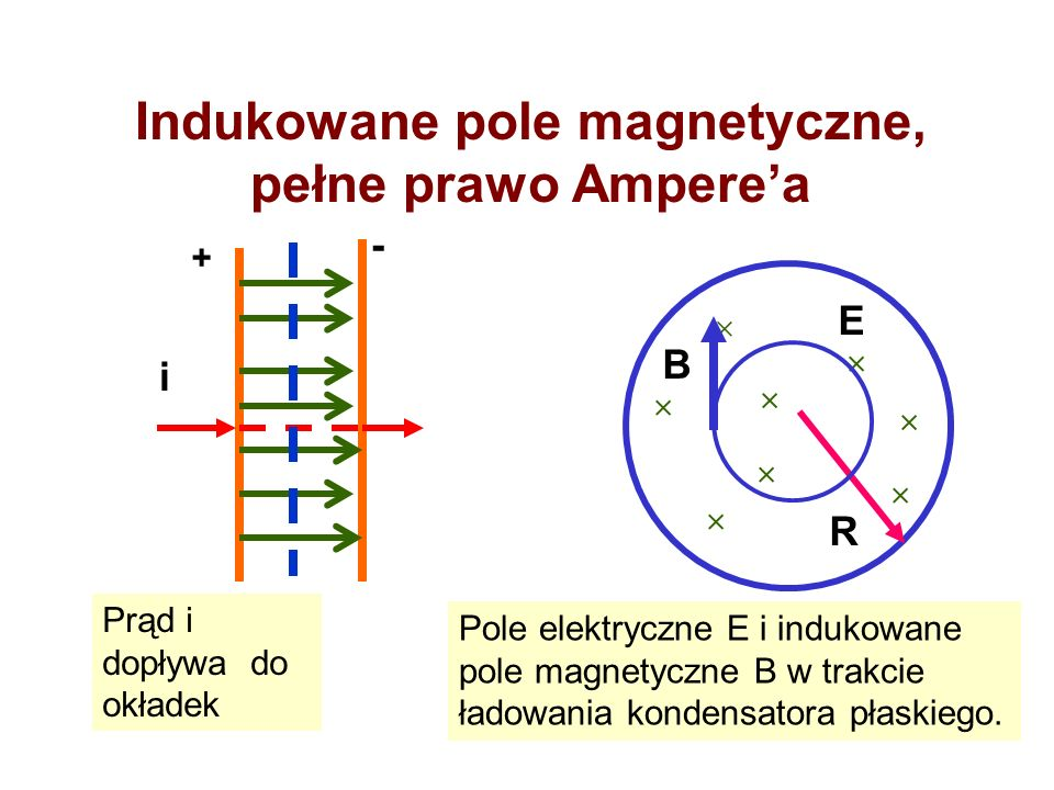 Pole magnetyczne jest wytwarzane przez zmienny strumień pola elektrycznego przepływ prądu To wyrażenie ma wymiar prądu i nosi nazwę prądu przesunięcia.