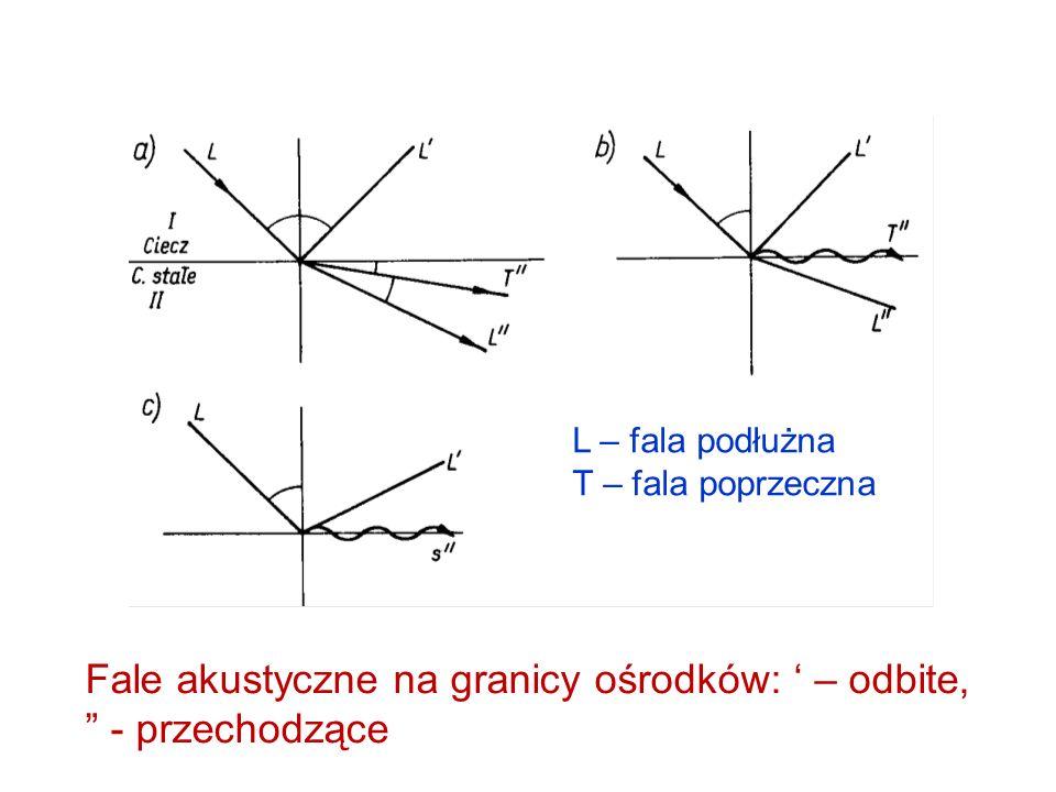 Fale akustyczne na granicy ośrodków: – odbite, - przechodzące L – fala podłużna T – fala poprzeczna