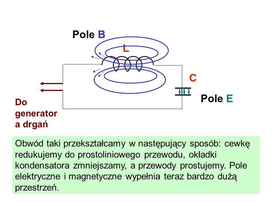 L C Do generator a drgań Pole E Pole B Obwód taki przekształcamy w następujący sposób: cewkę redukujemy do prostoliniowego przewodu, okładki kondensat