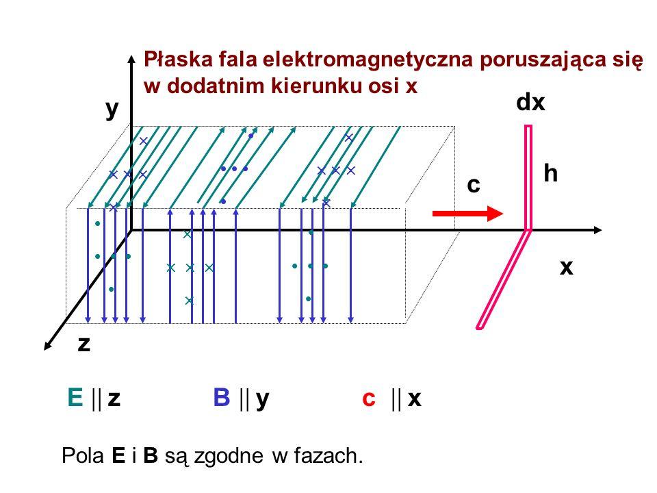 x z y c E z B y c x dx h Płaska fala elektromagnetyczna poruszająca się w dodatnim kierunku osi x Pola E i B są zgodne w fazach.