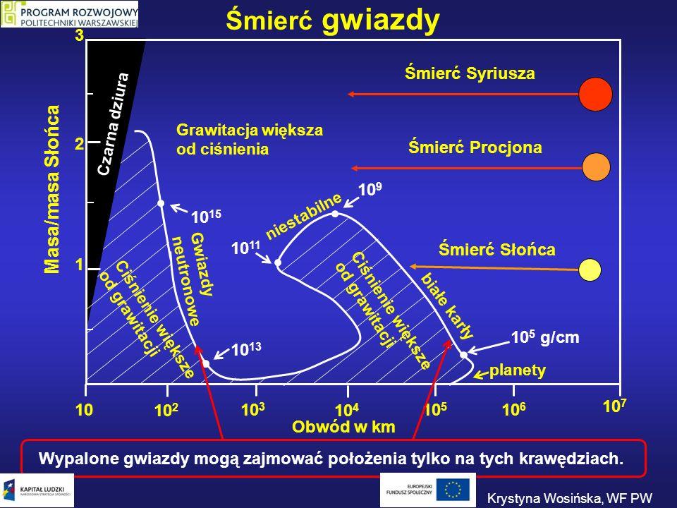 2 1 3 Masa/masa Słońca 1010 5 10 6 10 7 10 3 Obwód w km Ciśnienie większe od grawitacji Grawitacja większa od ciśnienia Śmierć Słońca Śmierć Syriusza