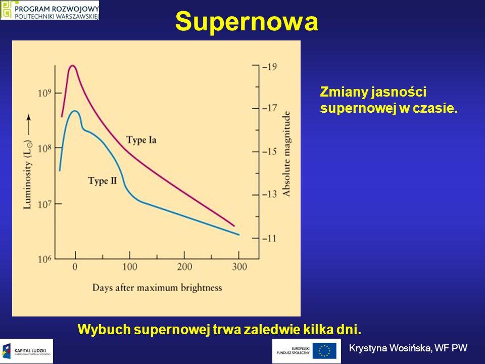 Supernowa Wybuch supernowej trwa zaledwie kilka dni. Zmiany jasności supernowej w czasie. Krystyna Wosińska, WF PW