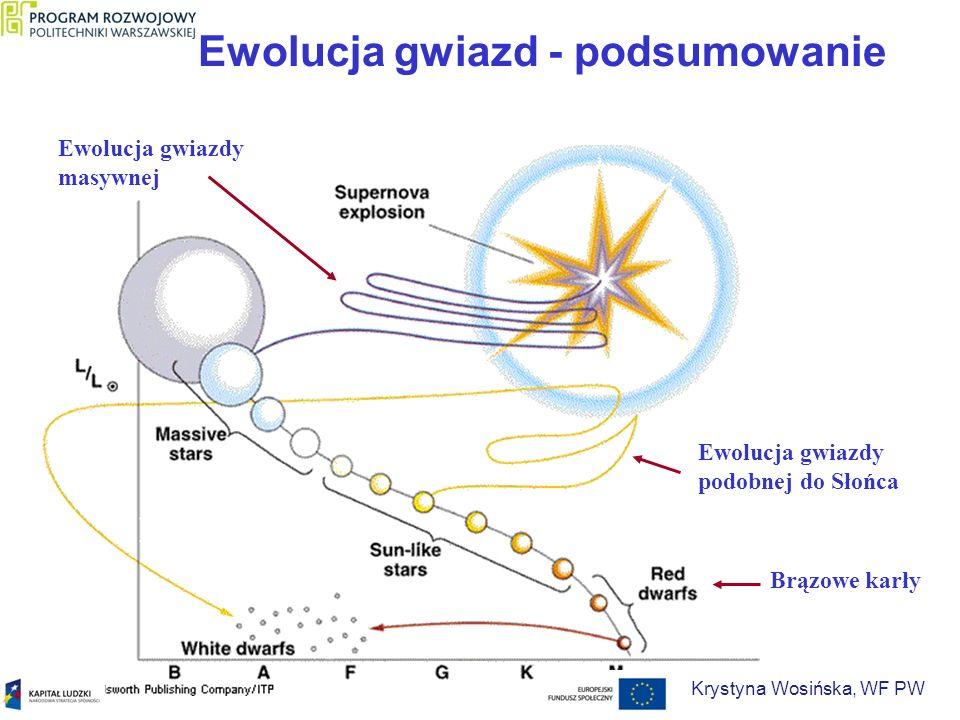 Ewolucja gwiazd - podsumowanie Ewolucja gwiazdy podobnej do Słońca Ewolucja gwiazdy masywnej Brązowe karły Krystyna Wosińska, WF PW