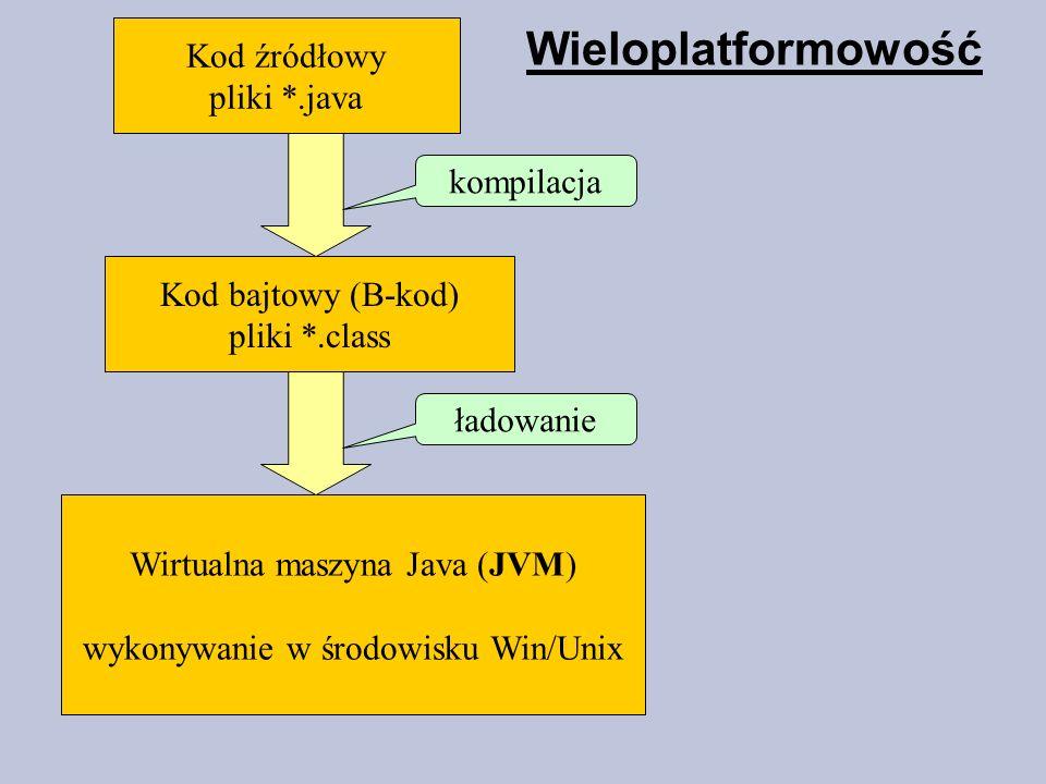 Wieloplatformowość Kod źródłowy pliki *.java Kod bajtowy (B-kod) pliki *.class Wirtualna maszyna Java (JVM) wykonywanie w środowisku Win/Unix kompilac