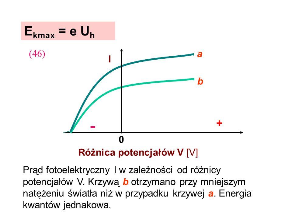 Prąd fotoelektryczny I w zależności od różnicy potencjałów V. Krzywą b otrzymano przy mniejszym natężeniu światła niż w przypadku krzywej a. Energia k