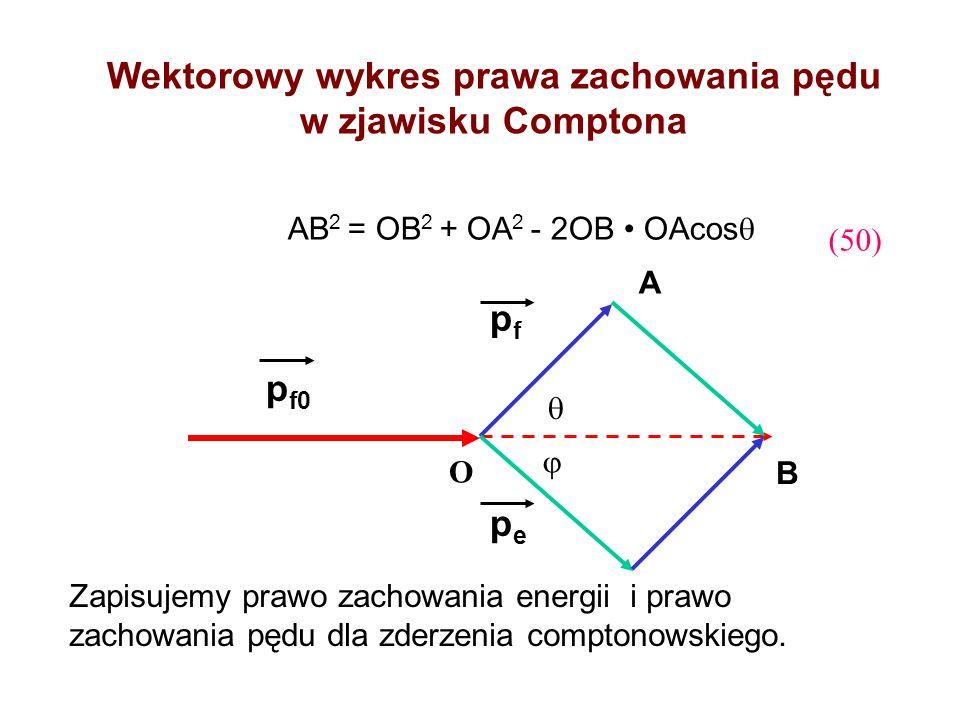 p f0 pfpf pepe Wektorowy wykres prawa zachowania pędu w zjawisku Comptona O A B Zapisujemy prawo zachowania energii i prawo zachowania pędu dla zderze