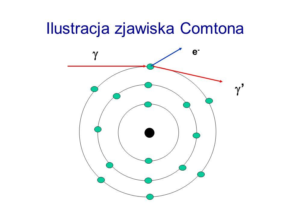 Ilustracja zjawiska Comtona e-e-