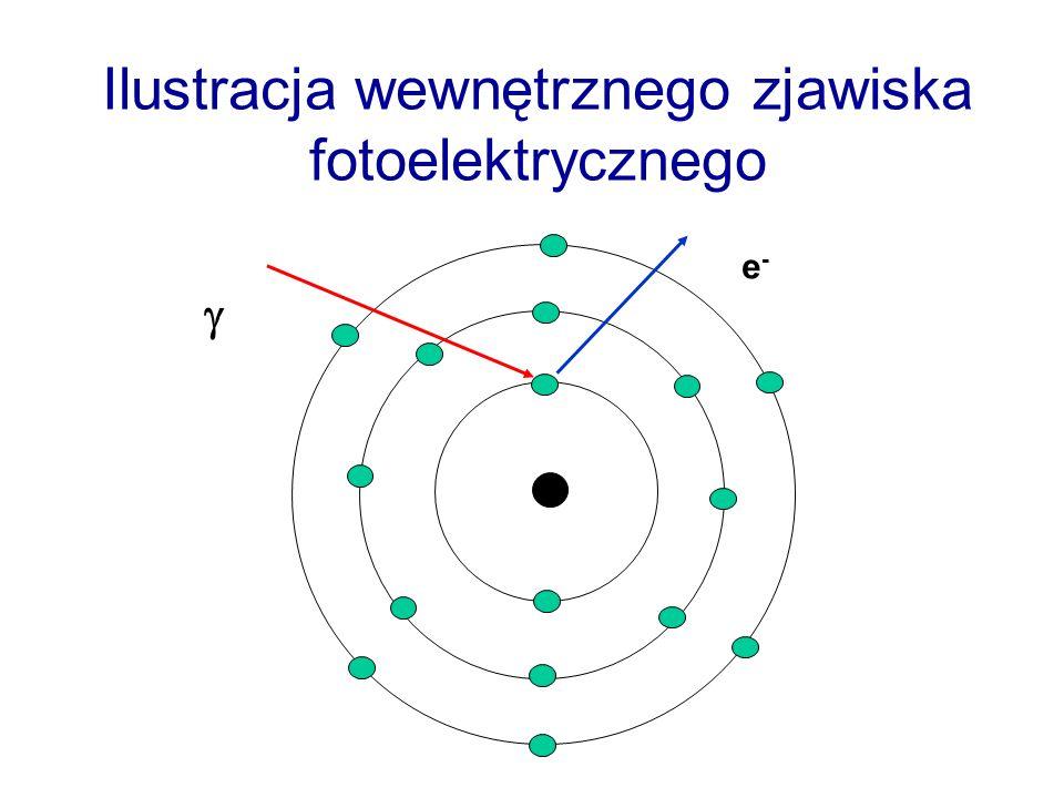 Ilustracja wewnętrznego zjawiska fotoelektrycznego e-e-