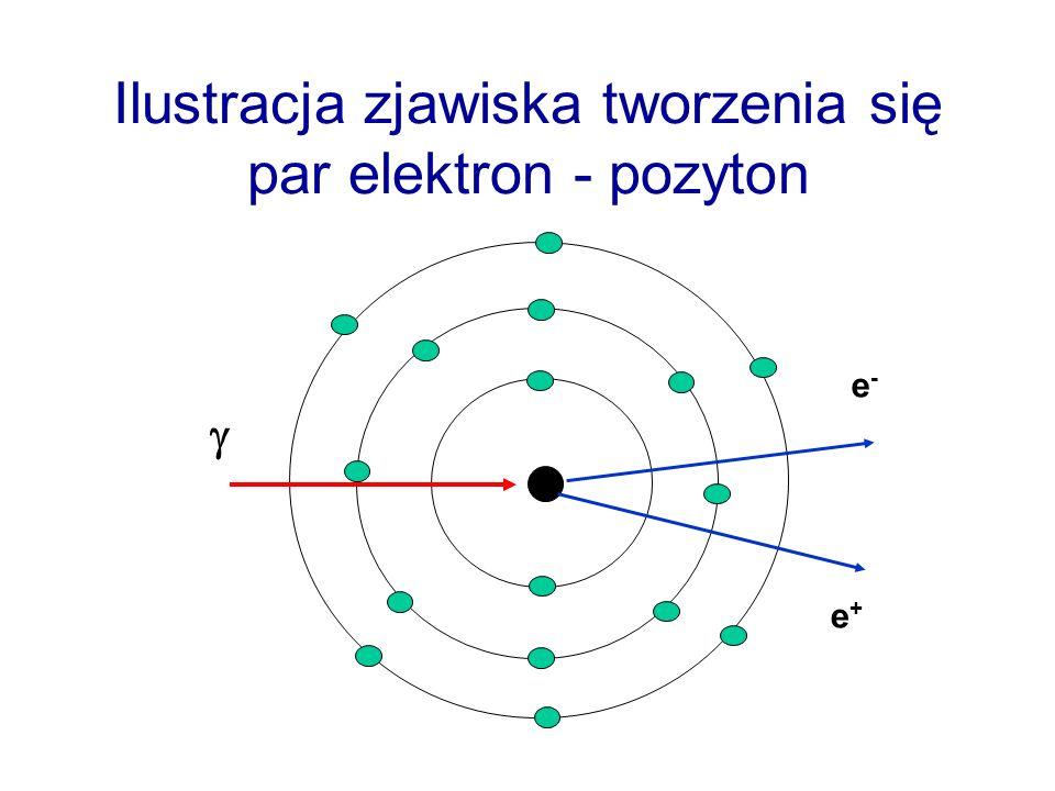 Ilustracja zjawiska tworzenia się par elektron - pozyton e-e- e+e+