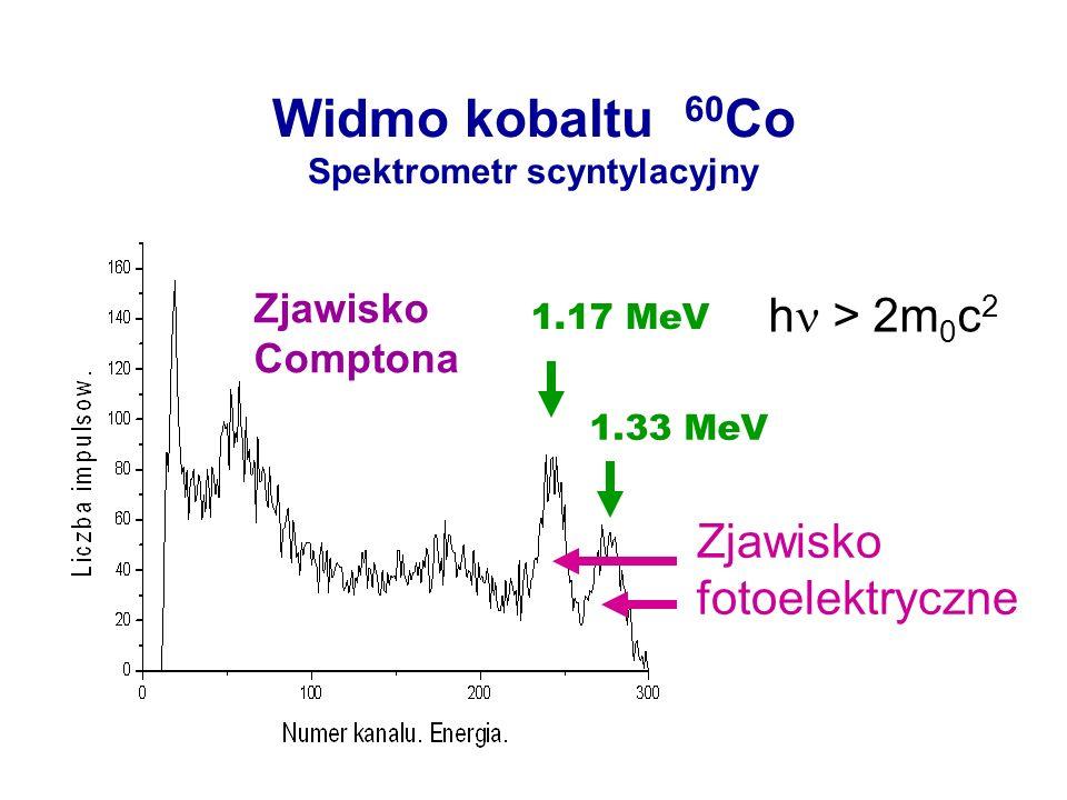 Widmo kobaltu 60 Co Spektrometr scyntylacyjny Zjawisko Comptona Zjawisko fotoelektryczne 1.17 MeV 1.33 MeV h > 2m 0 c 2