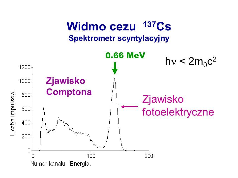 Widmo cezu 137 Cs Spektrometr scyntylacyjny Zjawisko fotoelektryczne Zjawisko Comptona 0.66 MeV h < 2m 0 c 2