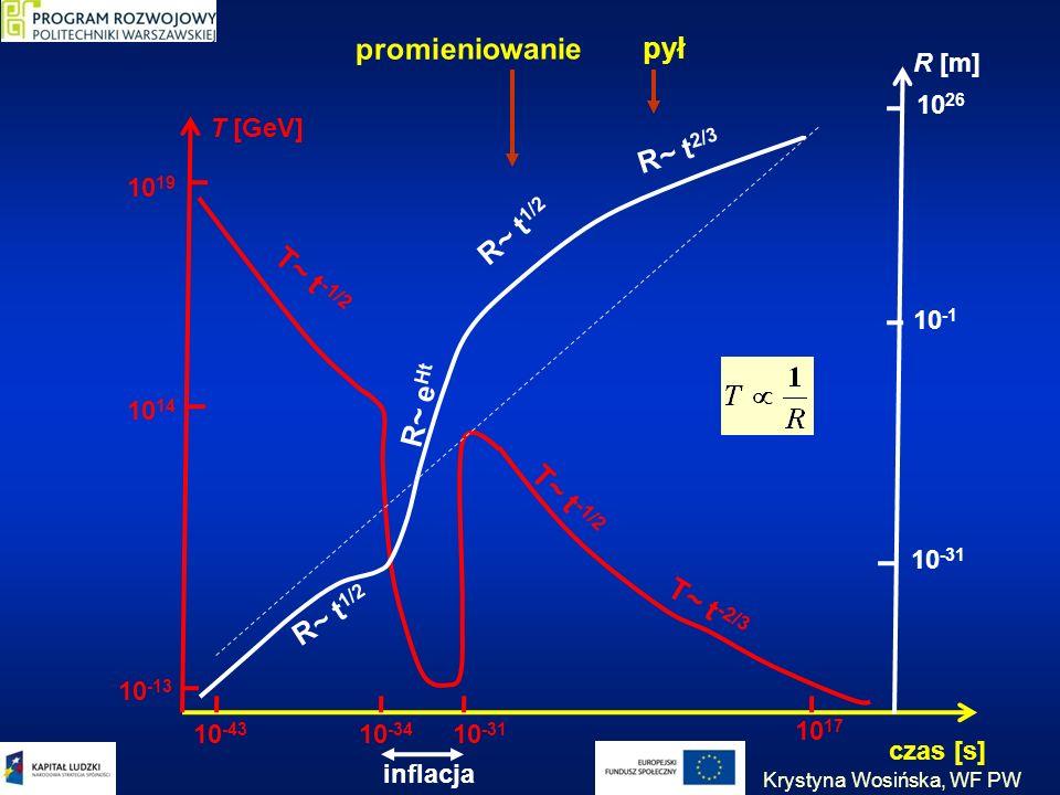 czas [s] 10 19 10 14 10 -13 T [GeV] R [m] 10 26 10 -1 10 -31 10 -43 10 -34 T~ t -1/2 T~ t -2/3 R~ t 1/2 R~ t 2/3 T~ t -1/2 R~ t 1/2 R~ e Ht promieniow
