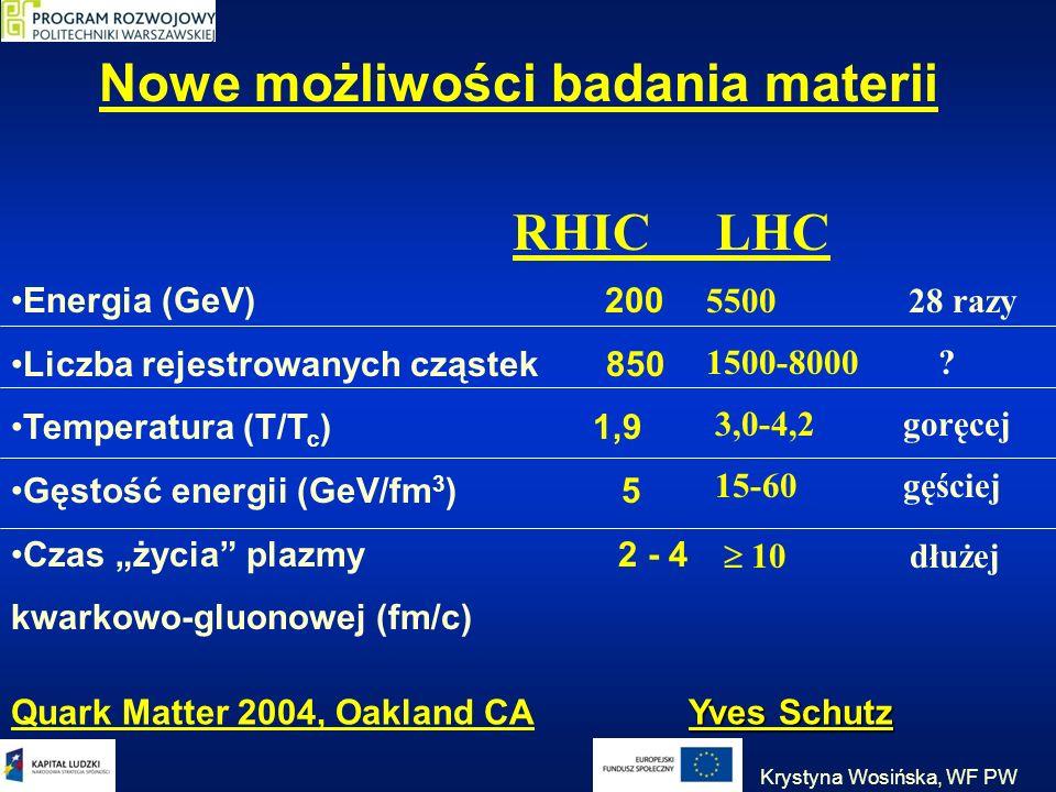 Nowe możliwości badania materii Energia (GeV) 200 Liczba rejestrowanych cząstek 850 Temperatura (T/T c ) 1,9 Gęstość energii (GeV/fm 3 ) 5 Czas życia