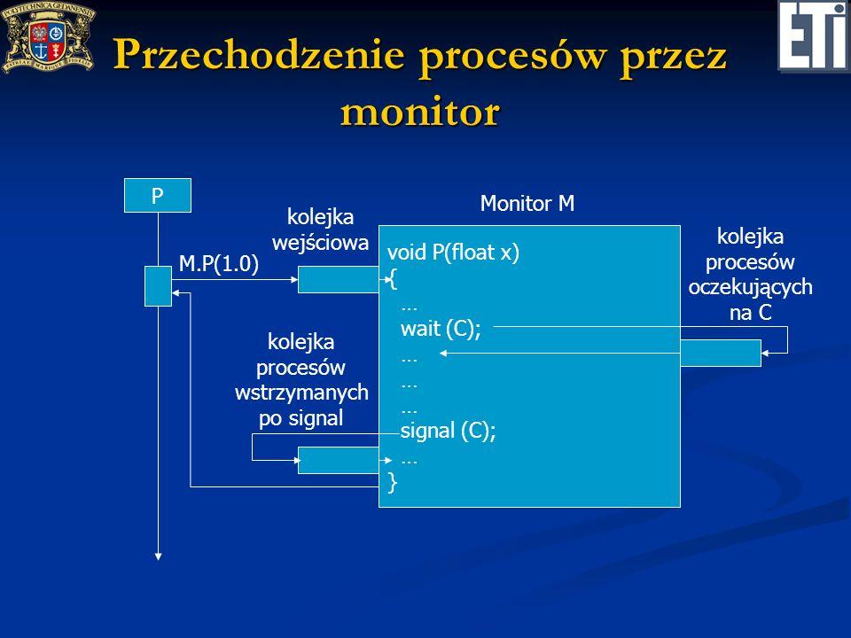 Przechodzenie procesów przez monitor P void P(float x) { … wait (C); … signal (C); … } Monitor M kolejka wejściowa M.P(1.0) kolejka procesów oczekując