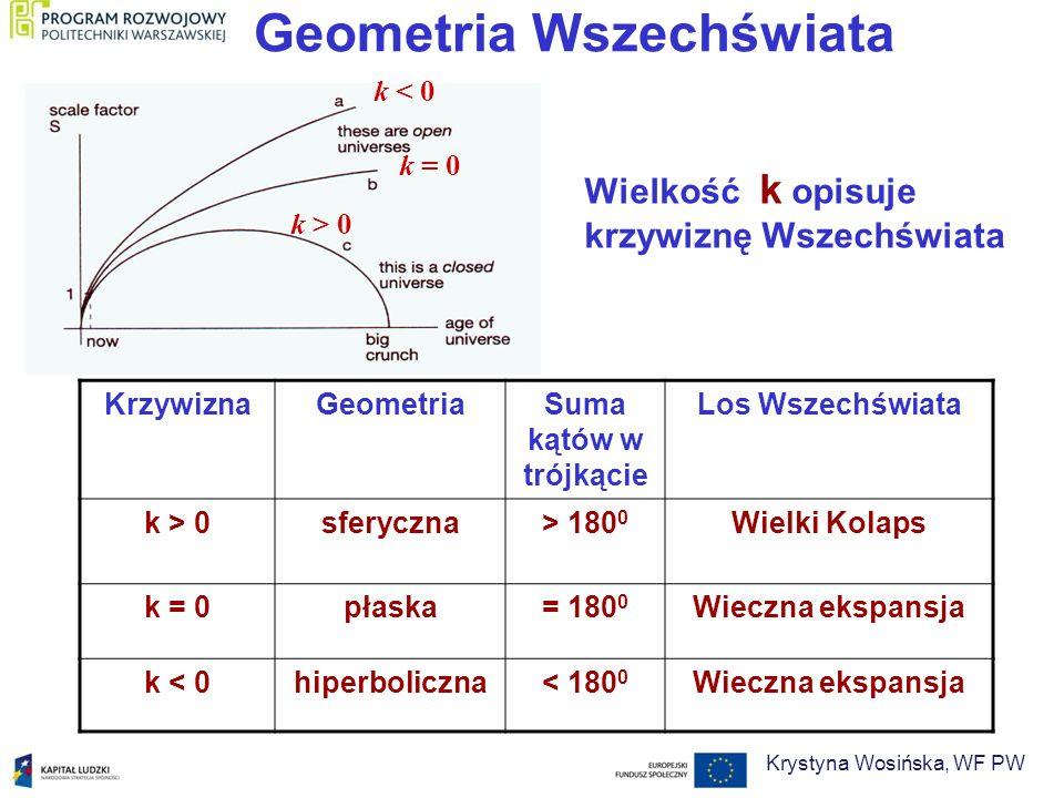 Geometria Wszechświata k < 0 k = 0 k > 0 Wielkość k opisuje krzywiznę Wszechświata KrzywiznaGeometriaSuma kątów w trójkącie Los Wszechświata k > 0sfer