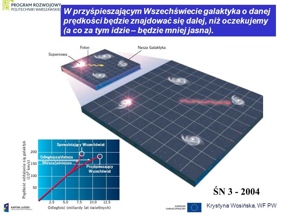W przyśpieszającym Wszechświecie galaktyka o danej prędkości będzie znajdować się dalej, niż oczekujemy (a co za tym idzie – będzie mniej jasna). ŚN 3