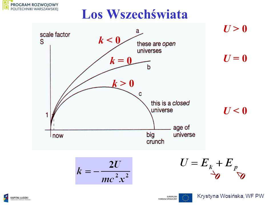 Los Wszechświata k < 0 k = 0 k > 0 U > 0 U = 0 U < 0 <0>0 Krystyna Wosińska, WF PW