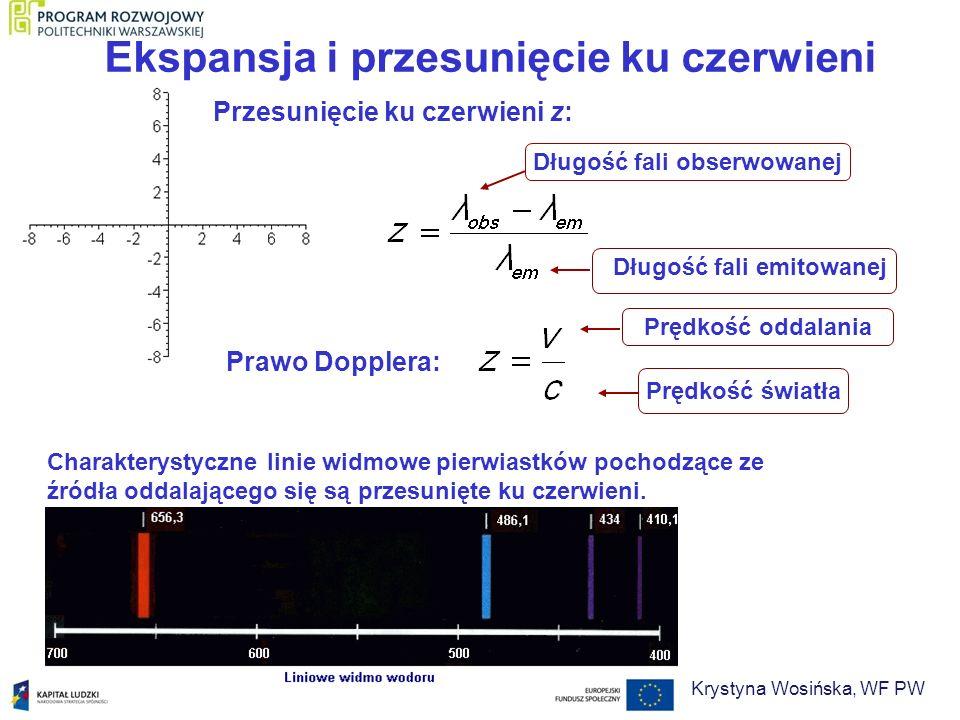 Ekspansja i przesunięcie ku czerwieni fotonAB drdr Względna prędkość obiektów A i B: Zmiana długości fali: Z prawa Dopplera: = dt dt - czas trwania podróży światła Krystyna Wosińska, WF PW