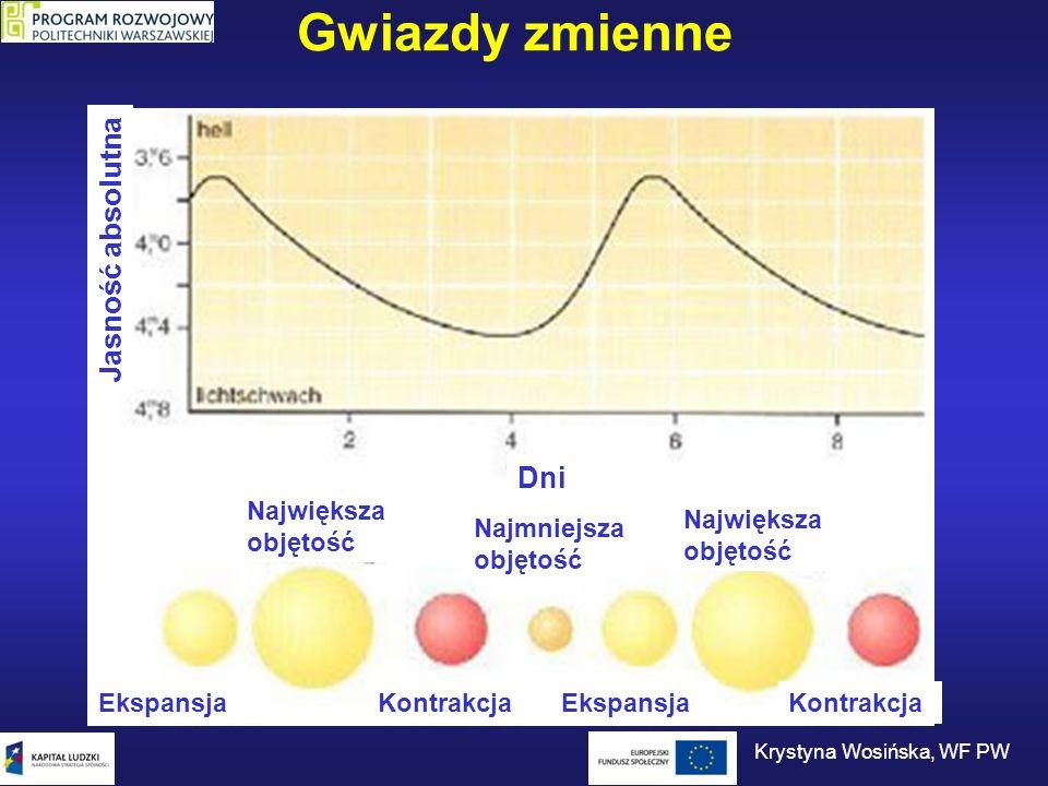 Gwiazdy zmienne Jasność absolutna Ekspansja Kontrakcja Największa objętość Najmniejsza objętość Dni Krystyna Wosińska, WF PW