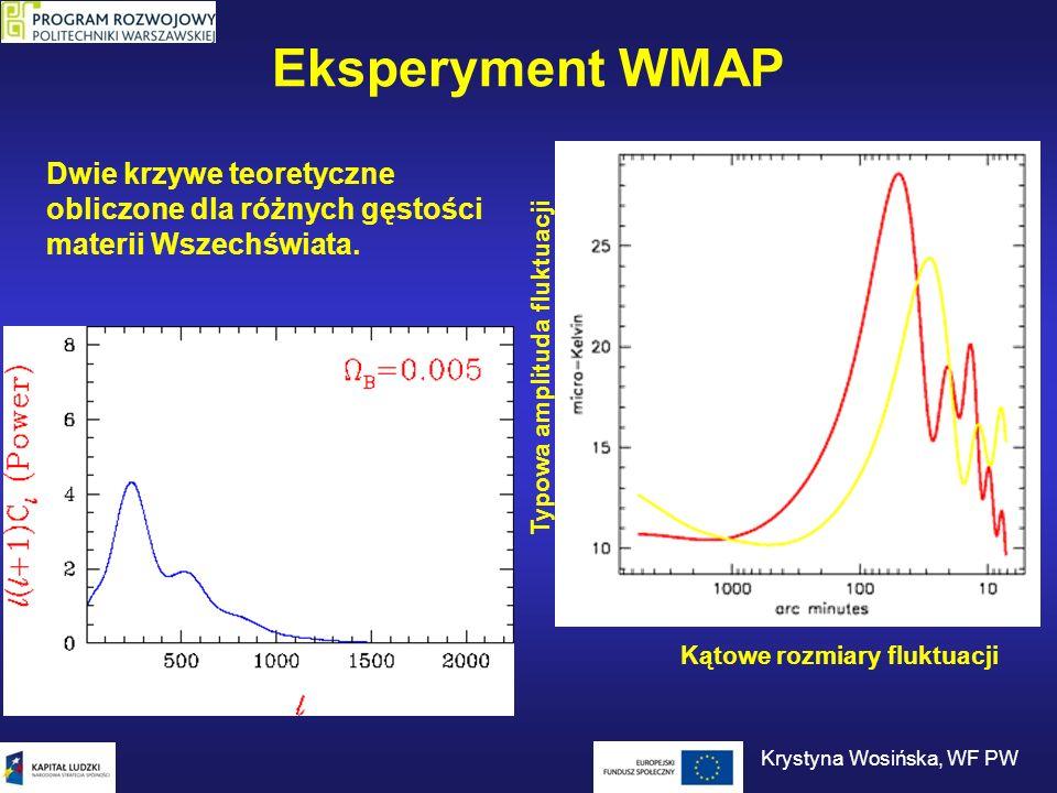 Eksperyment WMAP Kątowe rozmiary fluktuacji Typowa amplituda fluktuacji Dwie krzywe teoretyczne obliczone dla różnych gęstości materii Wszechświata. K