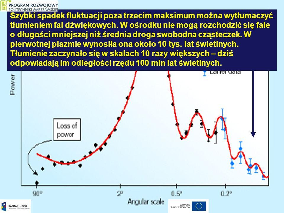 Szybki spadek fluktuacji poza trzecim maksimum można wytłumaczyć tłumieniem fal dżwiękowych. W ośrodku nie mogą rozchodzić się fale o długości mniejsz