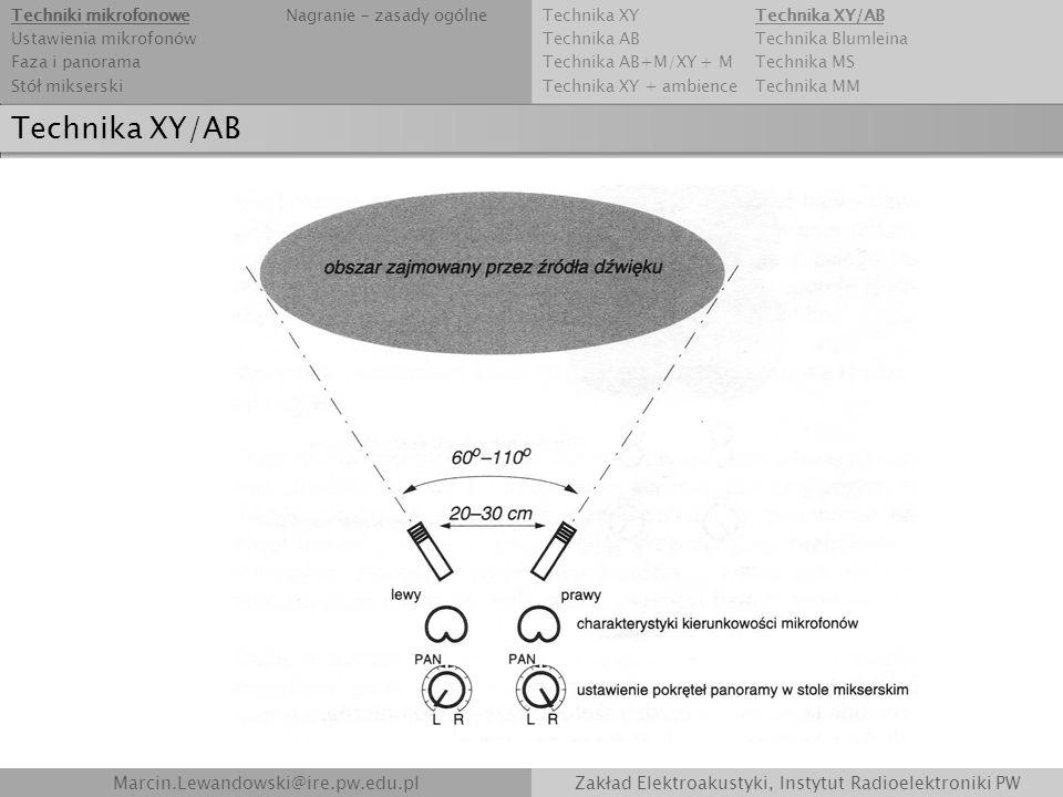 Technika XY/AB Marcin.Lewandowski@ire.pw.edu.plZakład Elektroakustyki, Instytut Radioelektroniki PW Technika XYTechnika XY/AB Technika ABTechnika Blum