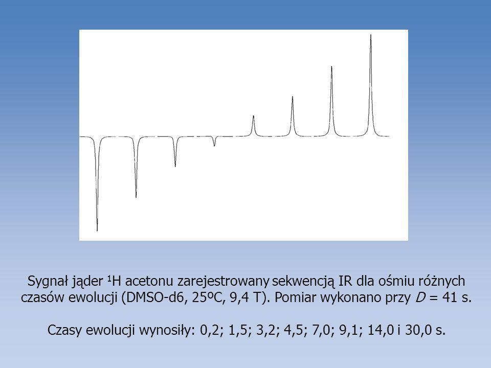 Sygnał jąder 1 H acetonu zarejestrowany sekwencją IR dla ośmiu różnych czasów ewolucji (DMSO-d6, 25ºC, 9,4 T). Pomiar wykonano przy D = 41 s. Czasy ew