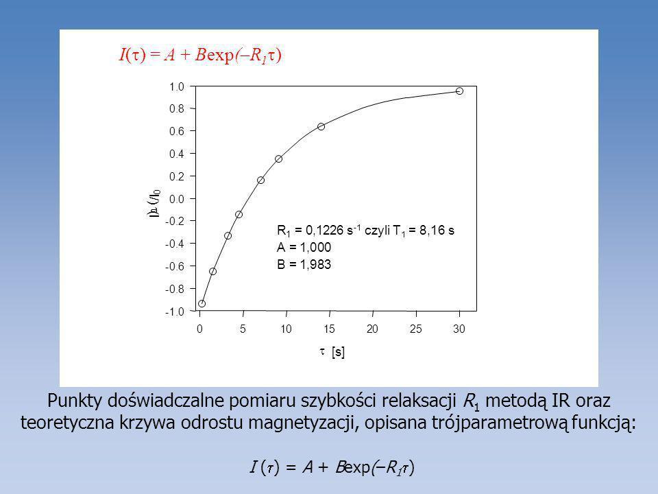 Punkty doświadczalne pomiaru szybkości relaksacji R 1 metodą IR oraz teoretyczna krzywa odrostu magnetyzacji, opisana trójparametrową funkcją: I ( ) =