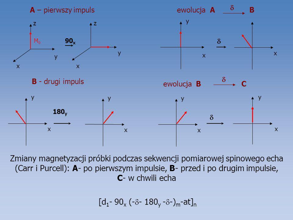 A – pierwszy impulsewolucja A B x y z x y z M0M0 90 x B - drugi impuls ewolucja B C x y x y Zmiany magnetyzacji próbki podczas sekwencji pomiarowej sp