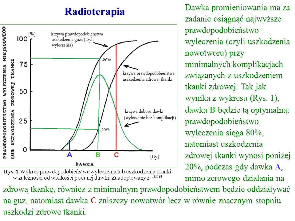 Rys. 1 Wykres prawdopodobieństwa wyleczenia lub uszkodzenia tkanki w zależności od wielkości podanej dawki. Zaadoptowany z [7],[19] Dawka promieniowan