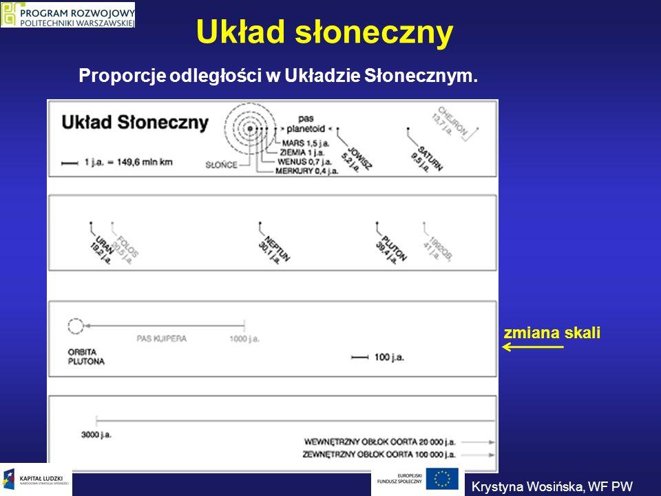 Układ słoneczny Proporcje odległości w Układzie Słonecznym. zmiana skali Krystyna Wosińska, WF PW