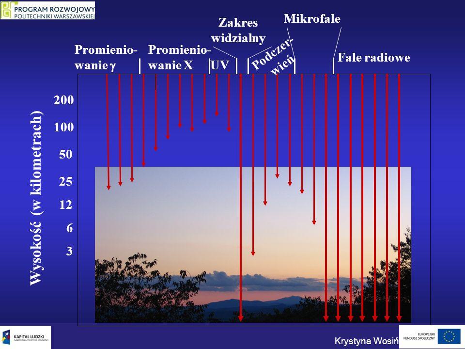 Fale radiowe Podczer- wień UV Wysokość (w kilometrach) 3 12 25 50 100 200 6 Promienio- wanie Promienio- wanie X Zakres widzialny Mikrofale Krystyna Wo