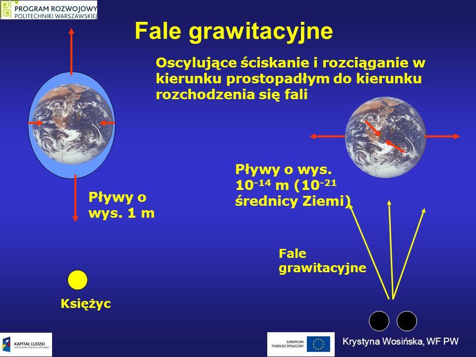 Fale grawitacyjne Księżyc Fale grawitacyjne Oscylujące ściskanie i rozciąganie w kierunku prostopadłym do kierunku rozchodzenia się fali Pływy o wys.